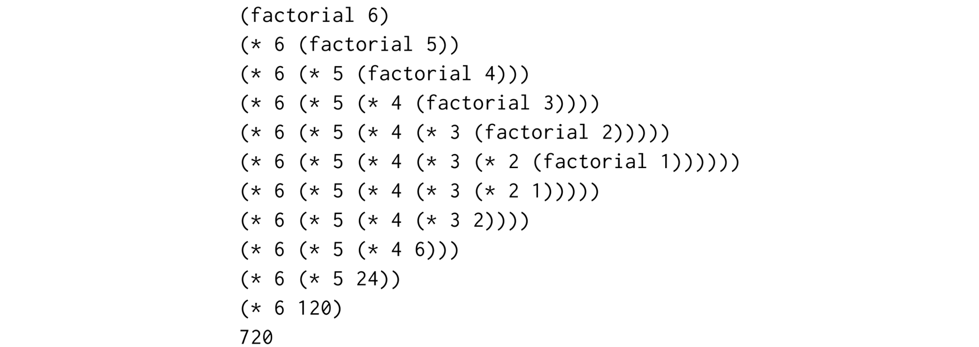 Factorial of 6 is decomposed into 6 times factorial of 5, which is decomposed into 5 times factorial of 4, and so on...