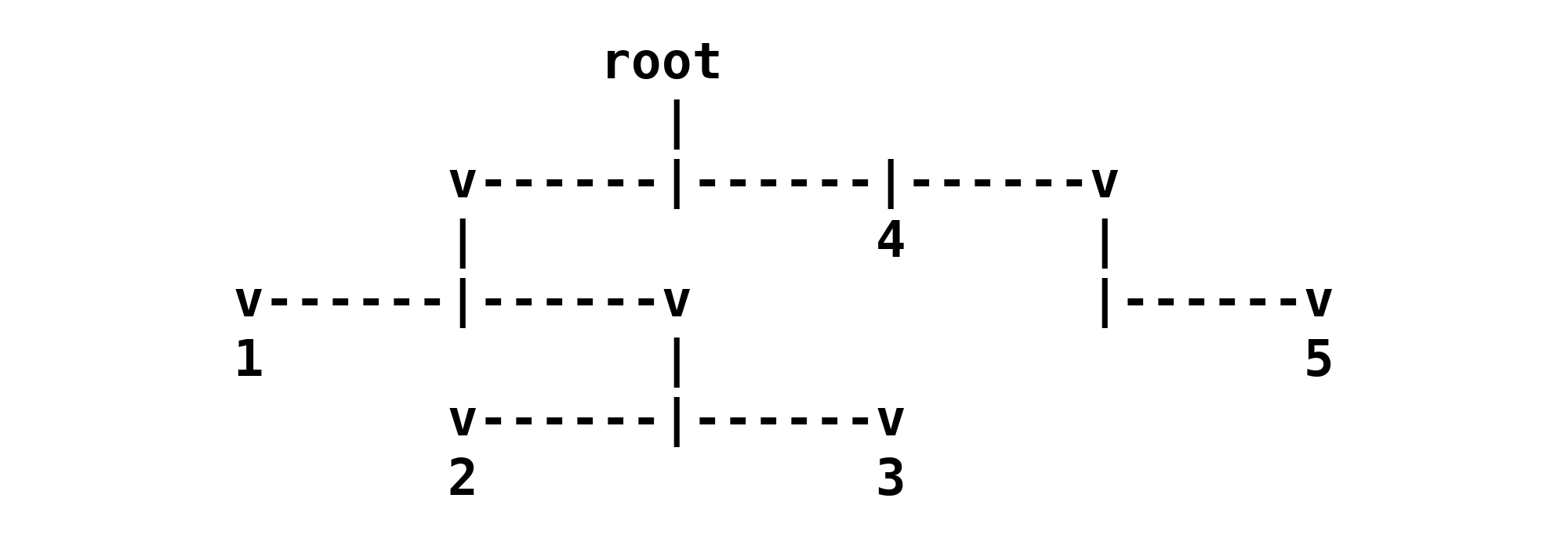 An ASCII art representation of the nested list in this article